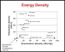 Energy Storage Storage Density Solar Panels Solar