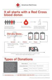 Blood Drive Weight Chart Red Cross Blood Drive Weight Chart Blood Donation Chart
