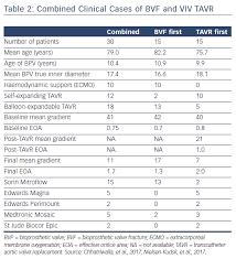 Bioprosthetic Valve Fracture Icr Journal