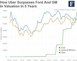 Uber Rate Quote Best 48 IPO Prospects Is Uber Ready To Ride The Stock Market Uber
