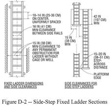Step Ladder Size Chart 1910 23 Ladders Occupational Safety And Health
