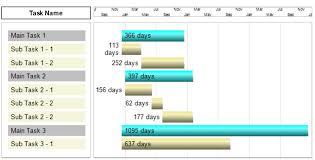 Narayana Swamy Palla's Blog: Ssrs 2008 R2 - Range Bar Chart (Gantt ...
