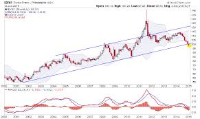 Swiss Charts 2015 2015 By The Charts Investing Com