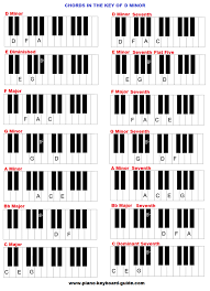D Piano Chord Chart Chords In The Key Of D Minor Natural