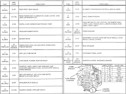 my 1990 jeep cherokee's heating blower, radio and front wipers all jeep cherokee fuse box diagram 2004 Jeep Cherokee Fuse Box Location #12