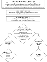 Flowchart of systematic search strategy  process and selection of research  papers for review  Journal of Medical Internet Research
