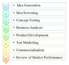Process Steps Stages Process Steps Of New Product Development