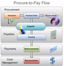 Procure To Pay Process Diagram Wiring Diagrams