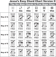 Guitar Chord Names And Symbols Complete Guitar Students