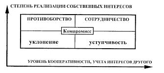 Реферат Методы управления конфликтом com Банк  Методы управления конфликтом