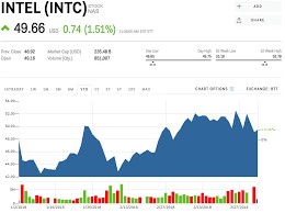 Intel 10 Year Stock Chart Intc Stock Intel Stock Price Today Markets Insider