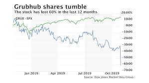 Grubhub Share Price Chart Grubhub Says Customers Are Spreading Their Business Among