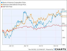 Top Value Fund Bank Of America And Aig Too Cheap To Ignore