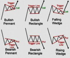 The Complete Guide To Using Candlestick Charting Pdf Candlestick Chart Patterns For Day Trading Pdf Chart