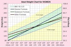 What Is My Ideal Weight Find Your Ideal Weight Using Our