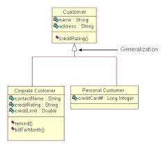 uml tutorial   class diagramsclass diagrams