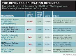 Best Jobs For Mba Is The Mba Going Mia Seattle Business Magazine