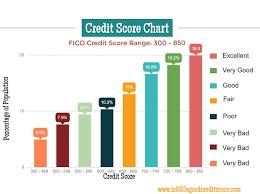 Credit Score Chart 2018 Credit Score Chart Copy1 Doctor Credit
