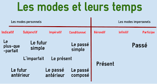French Verb Tenses Chart Tenses And Moods In French Colanguage