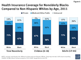 figure 6 health insurance coverage for nonelderly blacks compared to non hispanic whites by