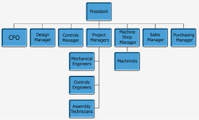 Lean Organization Chart Use An Organization Chart To Prove Youre Easy To Work With