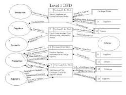dfdsdataflow diagram level