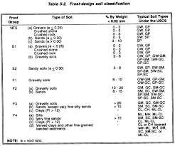 Soil Bearing Capacity Chart Fm 5 430 00 1 Chptr 5 Subgrades And Base Courses