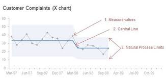Xmr Chart Formula How To Build An Xmr Chart For Your Kpi Or Performance Measure