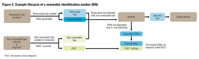 Rin Prices 2018 Chart 101 For Rins Biocycle Biocycle