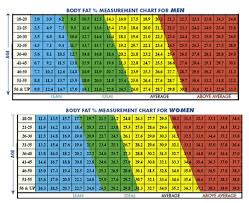 Men S Body Fat Chart My Weight And Then Fat Loss Journey Empowering Individuals To