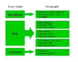 components of an essay introduction components of a successful essay yale college writing center