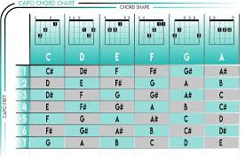 Capo Transpose Chart Capo Chart Key Of F 2019