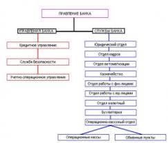 Курсовая Тему Современная Банковская Система России Банковская  Современная банковская система россии реферат найдено в документах