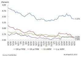 15 Year Fixed Mortgage Rate History In Charts Volunteer