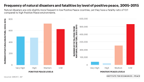 Climate Change Chart 2015 Chart Of The Week Climate Change And Positive Peace