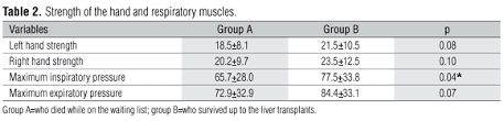 Muscle Strength And Mortality While On A Liver Transplant