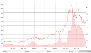 Bitcoin Transaction Fee Chart Bitcoin Transaction Fees Are Pretty Low Right Now Heres