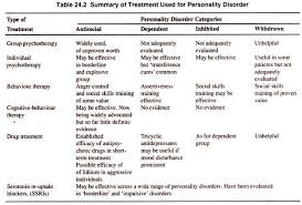 essay on personality disorders disorders psychology treatment used for personality disorder