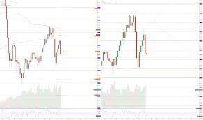 Nymex Price Chart Trader Mklyk Trading Ideas Charts Tradingview
