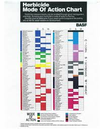 Take Action Herbicide Chart Best Picture Of Chart Anyimage Org