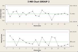 I Mr Chart Interpretation Minitab Chart Output