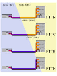 fiber to the x a schematic illustrating how fttx architectures vary regard to the distance between the optical fiber and the end user the building on the left is the