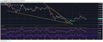 Stellar Xlm Faces Rejection At 21 Day Ema Price Has Yet