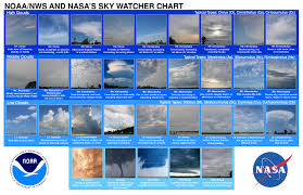 Nasa Skywatcher Chart Cloud Classification And Types Count Metabunk
