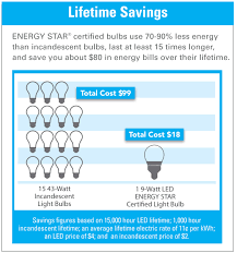 Light Cost The Real Cost Of A Light Bulb Feit Electric