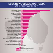 salary job trends seek employment summary career tasmania had a sharp rebound after a dip in job ads in new south wales continues to record trend growth and victoria has recorded two consecutive