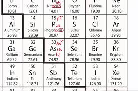How to name anions using a periodic table. - YouTube