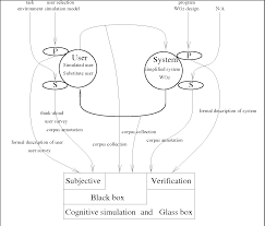 Designing The User Interface 3rd Edition Ben Shneiderman Pdf Pdf Building A Framework For Developing Interaction Models