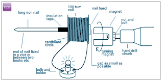 Electric Generator Materials Required Procedure and Observation