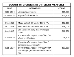 Masshealth Eligibility Income Chart Direct Certification For School Meals Feeding Students